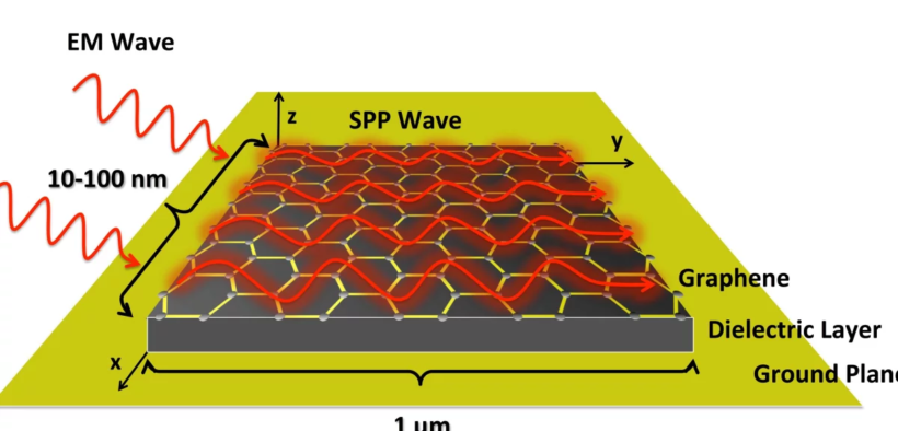 Graphene-based nano-antennas could enable intelligent swarms of dust to work together